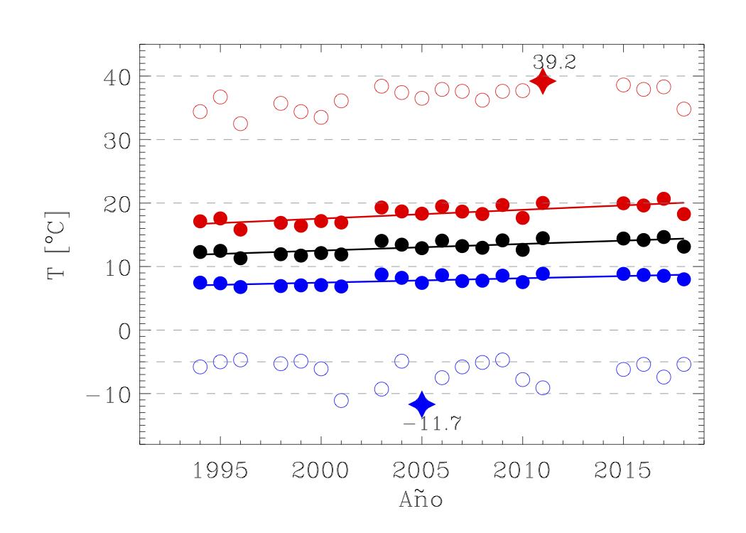 temperatura_anual